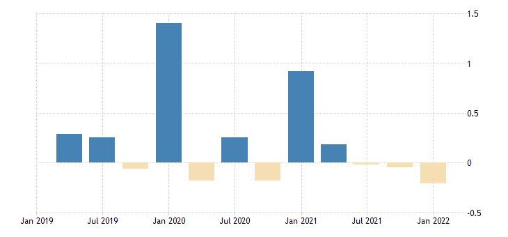 united states contributions to percent change in real gross domestic product personal consumption expenditures nondurable goods food and beverages purchased for off premises consumption percentage points at annual rate fed data