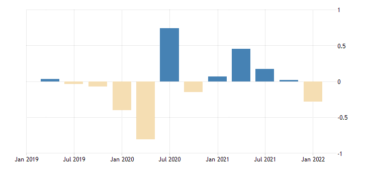 united states contributions to percent change in real gross domestic product personal consumption expenditures nondurable goods gasoline and other energy goods percentage points at annual rate fed data