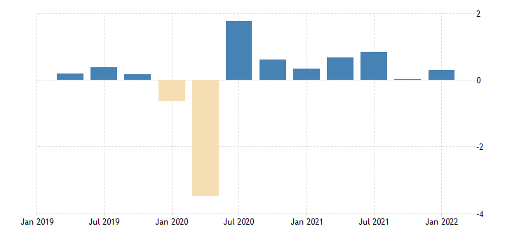 united states contributions to percent change in real gross domestic product personal consumption expenditures other services percentage points at annual rate fed data