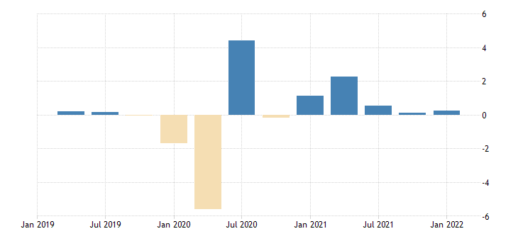 united states contributions to percent change in real gross domestic product personal consumption expenditures services food services and accommodations percentage points at annual rate fed data