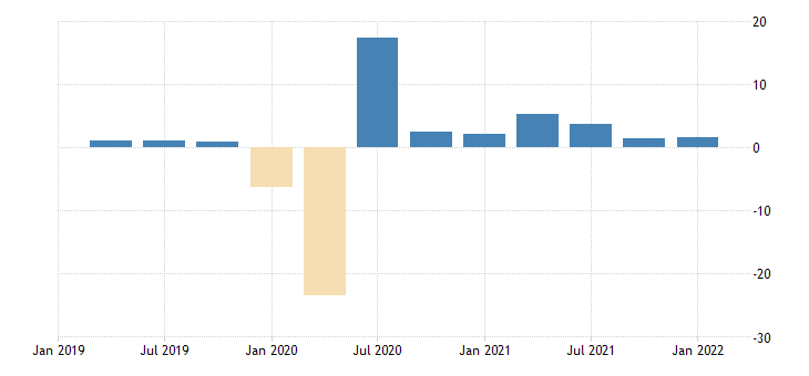 united states contributions to percent change in real gross domestic product personal consumption expenditures services household consumption expenditures for services percentage points at annual rate fed data
