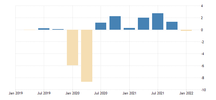 united states contributions to percent change in real imports of goods and services by type of product imports of services travel for all purposes including education fed data