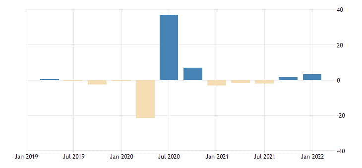 united states contributions to percent change in real imports of goods automotive vehicles engines and parts percentage points at annual rate fed data