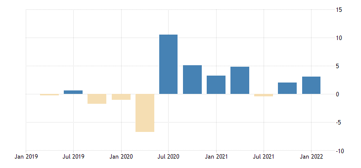 united states contributions to percent change in real imports of goods capital goods except automotive other percentage points at annual rate fed data