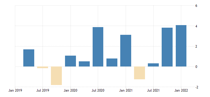 united states contributions to percent change in real imports of goods consumer goods except automotive nondurable goods percentage points at annual rate fed data