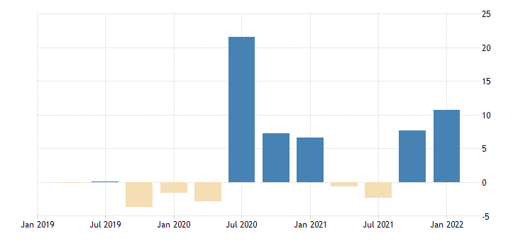 united states contributions to percent change in real imports of goods consumer goods except automotive percentage points at annual rate fed data