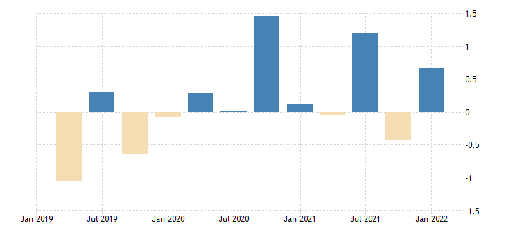 united states contributions to percent change in real imports of goods industrial supplies and materials except petroleum and products nondurable goods percentage points at annual rate fed data