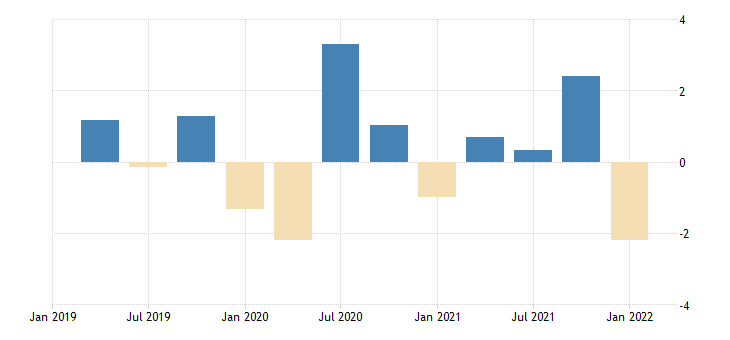 united states contributions to percent change in real imports of goods other percentage points at annual rate fed data