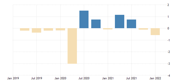 united states contributions to percent change in real imports of goods petroleum and products percentage points at annual rate fed data