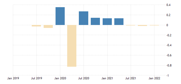 united states contributions to percent change in real imports of services other percentage points at annual rate fed data