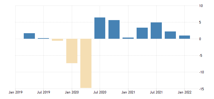 united states contributions to percent change in real imports of services percentage points at annual rate fed data