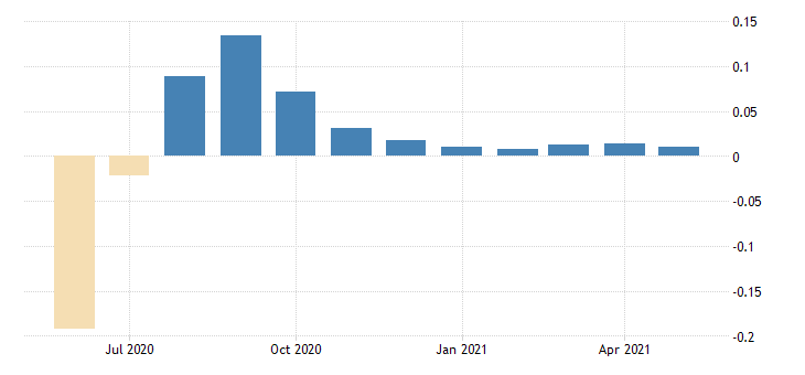 united states contributions to the chicago fed midwest economy index indiana contribution manufacturing sector fed data