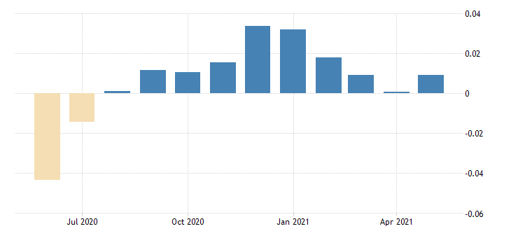united states contributions to the chicago fed midwest economy index iowa contribution construction sector fed data