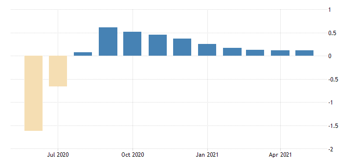 united states contributions to the chicago fed midwest economy index iowa contribution fed data