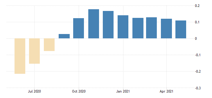 united states contributions to the chicago fed midwest economy index iowa contribution manufacturing sector fed data