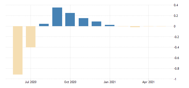 united states contributions to the chicago fed midwest economy index iowa contribution services sector fed data