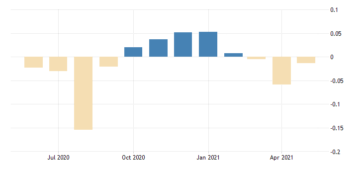 united states contributions to the chicago fed relative midwest economy index indiana contribution construction sector fed data
