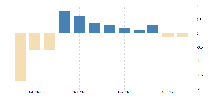 united states contributions to the chicago fed relative midwest economy index indiana contribution fed data