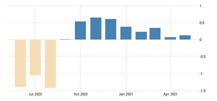 united states contributions to the chicago fed relative midwest economy index iowa contribution fed data