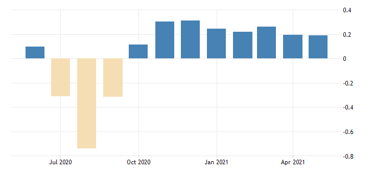 united states contributions to the chicago fed relative midwest economy index iowa contribution manufacturing sector fed data