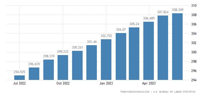 United States Core Consumer Prices