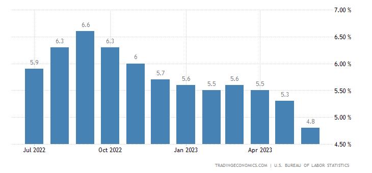 Tasso di inflazione core negli Stati Uniti