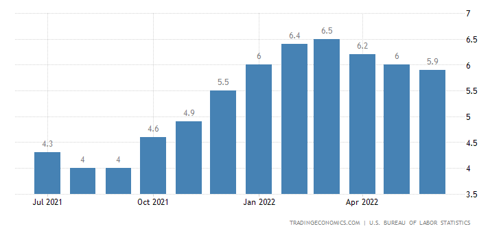 United States Core Inflation Rate