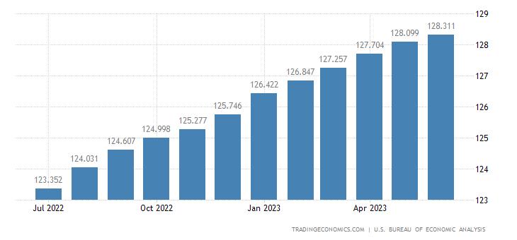 United States Core Personal Consumption Expenditure Price Index