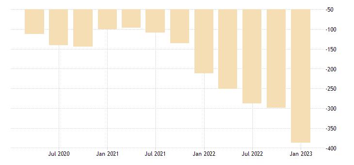 united states corporate business capital consumption adjustment bil of $ q saar fed data