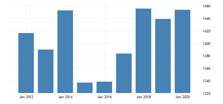 united states corporate business profits after tax without iva and ccadj bil of dollar fed data