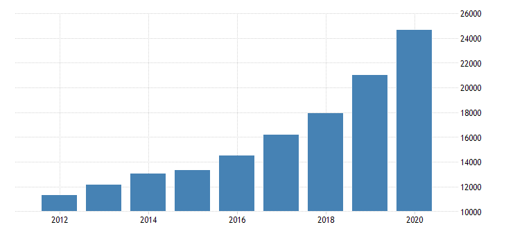 united states corporate capital consumption allowances health care and social assistance fed data