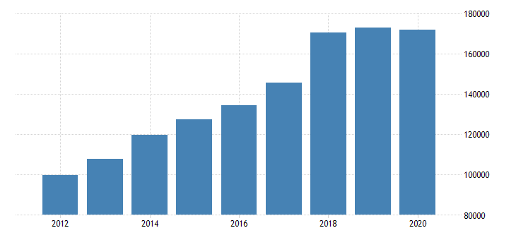 united states corporate capital consumption allowances wholesale trade mil of dollar fed data