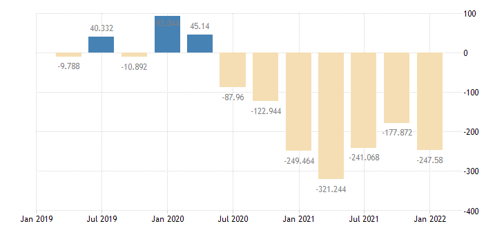 united states corporate inventory valuation adjustment bil of $ q saar fed data