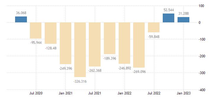 united states corporate inventory valuation adjustment bil of $ q saar fed data