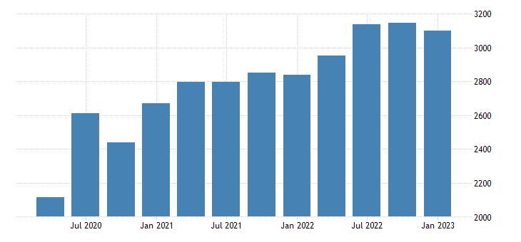 united states corporate net cash flow bil of $ q saar fed data