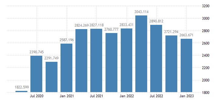 united states corporate profits after tax bil of $ q saar fed data