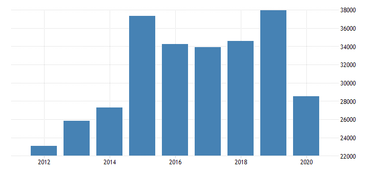 united states corporate profits after tax domestic industries accommodation and food services fed data