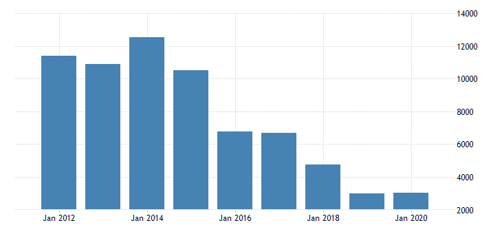 united states corporate profits after tax domestic industries agriculture forestry fishing and hunting fed data