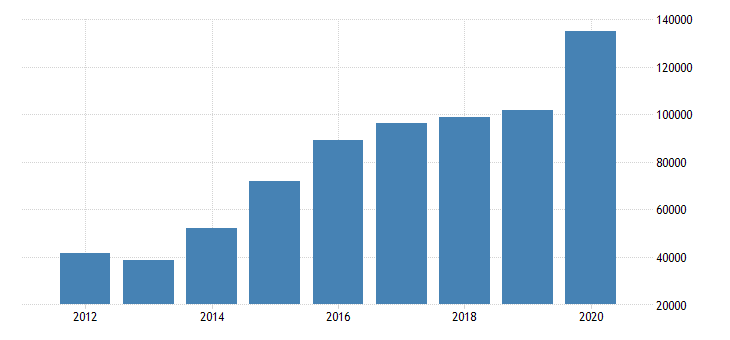 united states corporate profits after tax domestic industries construction mil of dollar fed data