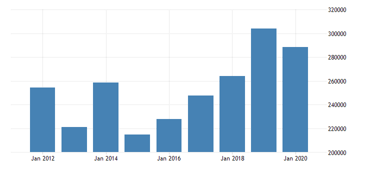united states corporate profits after tax domestic industries finance and insurance fed data