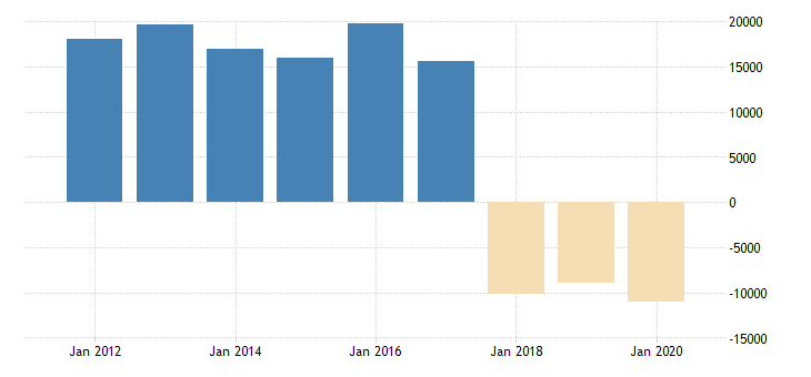 united states corporate profits after tax domestic industries real estate and rental and leasing fed data