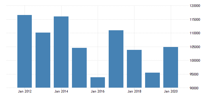 united states corporate profits after tax domestic industries wholesale trade mil of dollar fed data