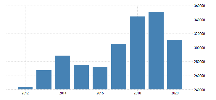 united states corporate profits after tax payments to the rest of the world fed data