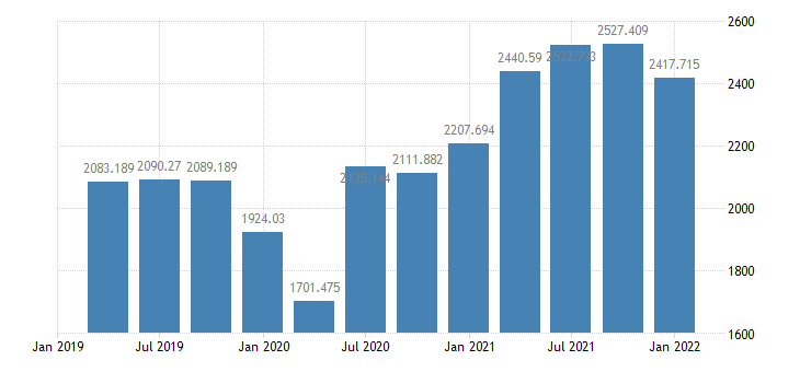 united states corporate profits after tax with inventory valuation adjustment iva and capital consumption adjustment ccadj bil of $ q saar fed data