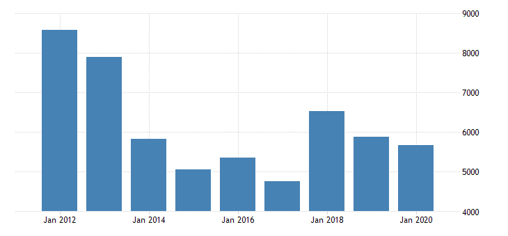united states corporate profits before tax domestic industries educational services mil of dollar fed data