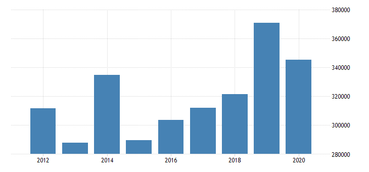 united states corporate profits before tax domestic industries finance and insurance fed data