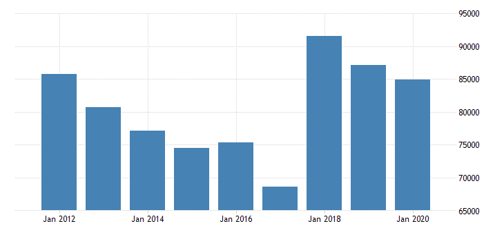 united states corporate profits before tax domestic industries professional scientific and technical services fed data