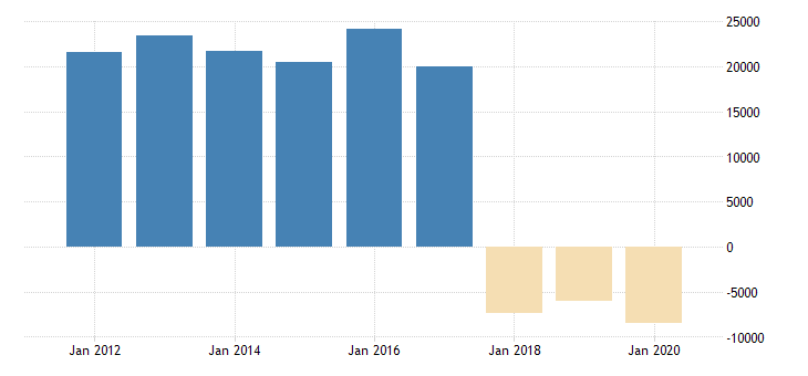 united states corporate profits before tax domestic industries real estate and rental and leasing fed data