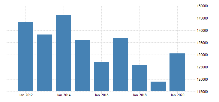 united states corporate profits before tax domestic industries wholesale trade mil of dollar fed data
