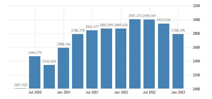 united states corporate profits with inventory valuation adjustment iva and capital consumption adjustment ccadj bil of $ q saar fed data